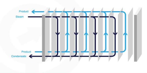 Plate heat exchangers and steam
