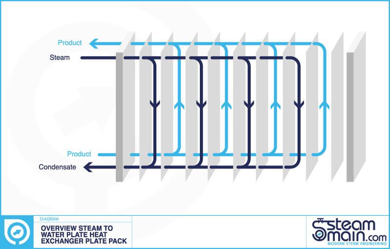 steam plate heat exchangers