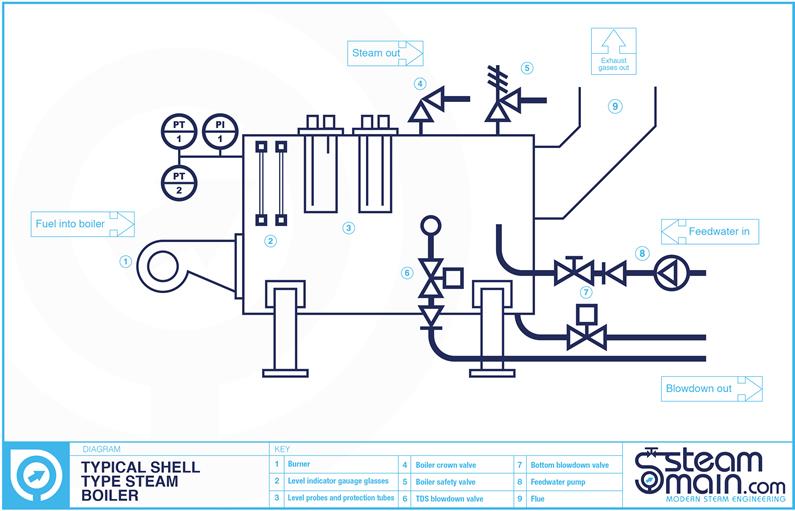 Minimize TDS boiler blowdown, save energy