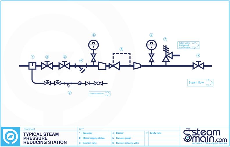 steam pressure reducing station