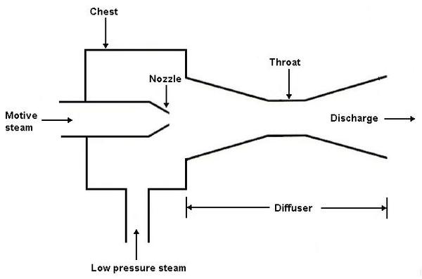 Steam thermocompressor